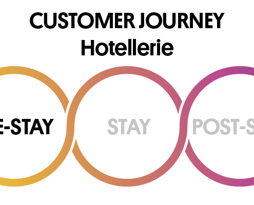 3 Phasen der Customer Journey: Pre Stay, Stay, Post Stay