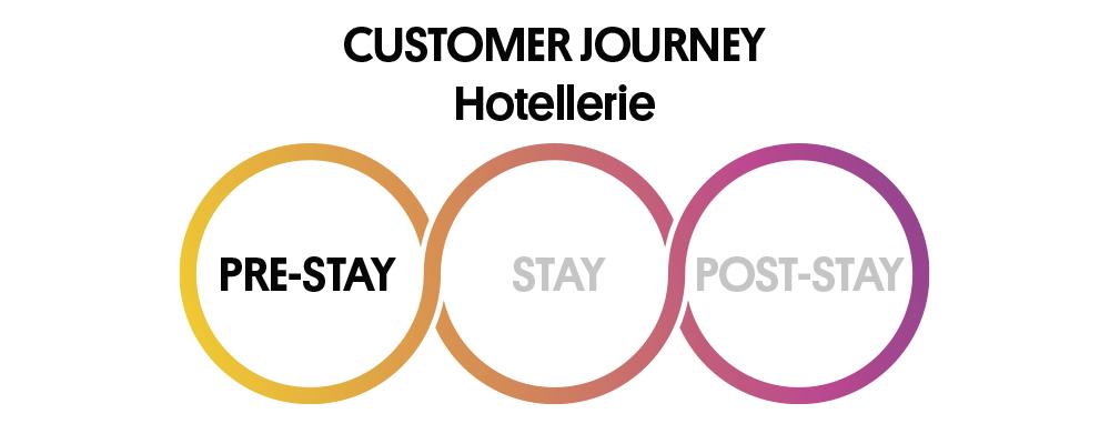 3 Phasen der Customer Journey: Pre Stay, Stay, Post Stay