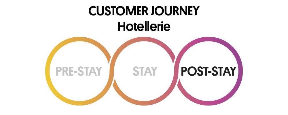 Hotel Customer Journey Hotellerie Phase Post Stay
