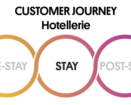 Hotel Customer Journey Hotellerie Phase Stay