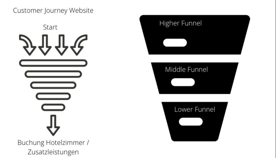 Pinterest-für-Hotels-Bild-Funnel-Sales